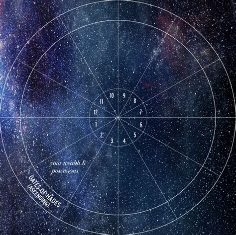 sun in 2nd house beyond the horoscope second house astrology hub