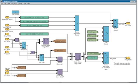 software logic diagram logic design using stateflow tables