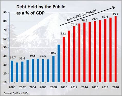 National Debt When Clinton Left Office by Government Shutdown Looms Dems And Gop Still Arguing