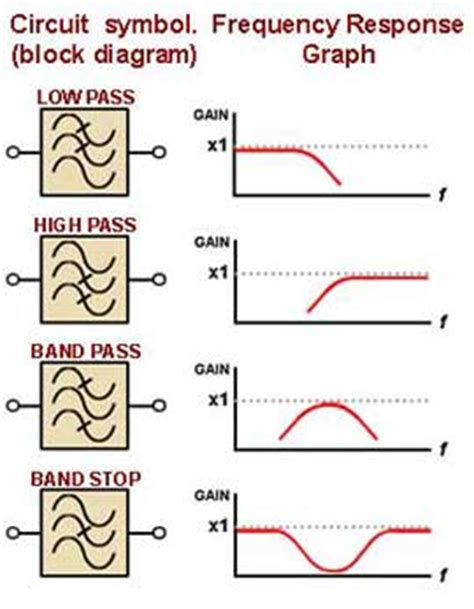 high pass filter hyperphysics low pass filter theory economical home lighting