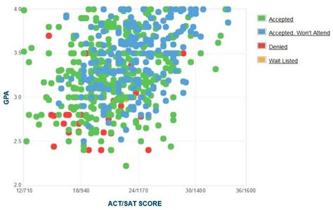 Csuci Mba Ranking by Csuci Admissions Gpa Sat Scores And Act Scores