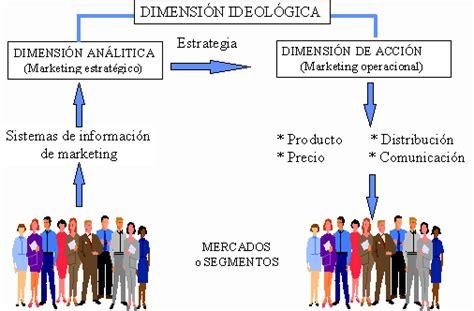 Que Es Un Mba En Marketing by Revisi 243 N Concepto De Marketing Directo Monografias