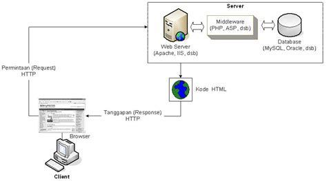membuat database website dinamis cara membuat database di localhost