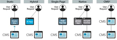 mobile cms decoupled cms why going headless is becoming so popular