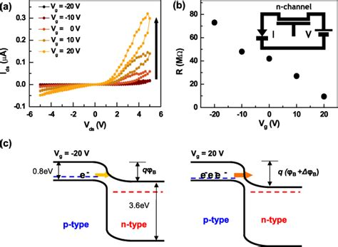pn diode energy band diagram p n hetero junction diode arrays of p type single walled carbon nanotubes and aligned n type