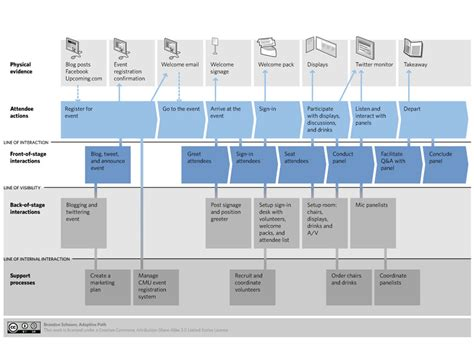 service blueprint template free canvas model types