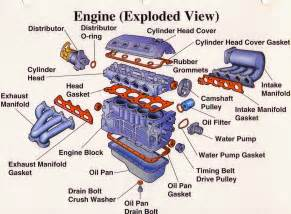 department of automobile engineering exploded view of an engine
