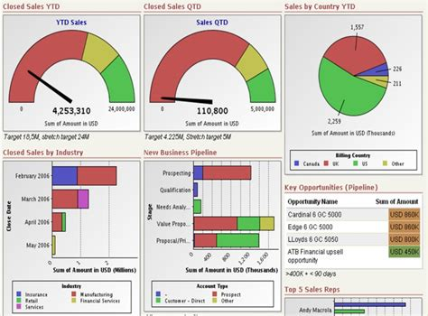 excel free dashboard templates free excel dashboard templates collection of