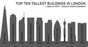 White Modern Planter by Top Ten Tallest Buildings In London Pasinga Photographs