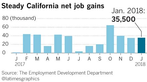 unemployment my account california gains 35500 jobs and unemployment falls to