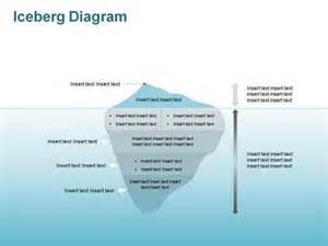 iceberg model editable powerpoint slides po