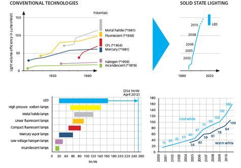 led light bulb efficiency comparison led light bulb efficiency comparison an even more