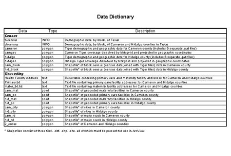 gis data dictionary images