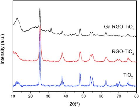 xrd pattern of rgo ga doped rgo tio 2 composite on an ito surface electrode