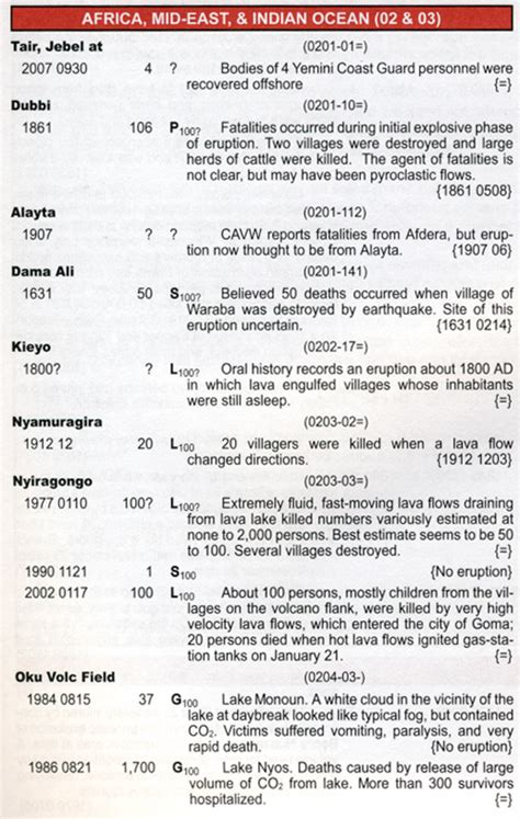 list of volcanic eruptions volcanoes of the world third edition a review big think