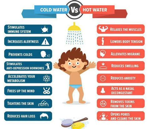 Or Cold Shower For Flu by Showers Vs Cold Showers In A Picture Nofap