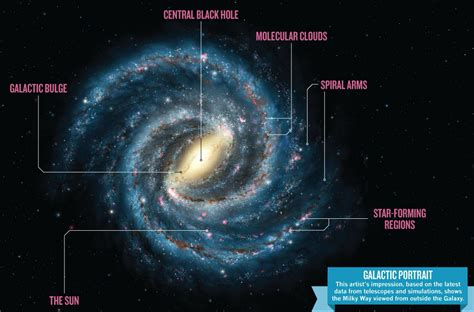 we are in galaxies what part of the way do we see physics