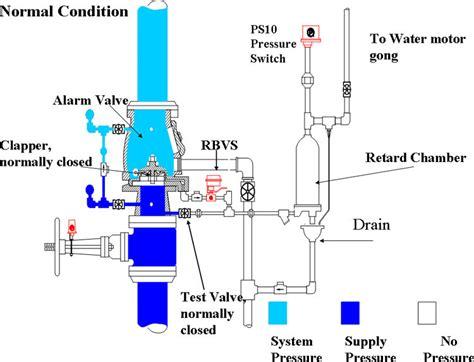 Tyco Sprinkler Price List - fighting alarm check valve deluge valve alarm