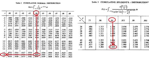 tavole chi quadrato matematicamente it uso tavola normale standard per chi