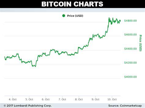 bitcoin price prediction daily bitcoin price forecast russia crackdown threatens