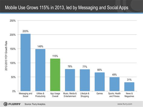 phone usage app mobile apps won t lead to riches for most developers