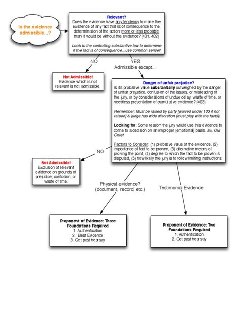 federal of evidence flowchart chart federal of evidence flow chart