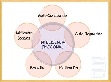 la inteligencia emocional 51 best images about inteligencia emocional on emotion faces spanish and feelings