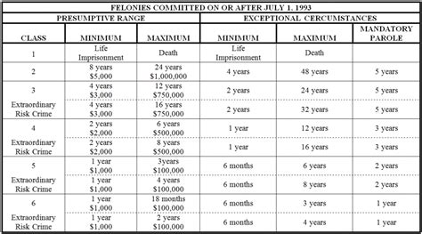 Can You Get A Class B Misdemeanor Your Record Colorado Felony And Misdemeanor Sentencing Chart