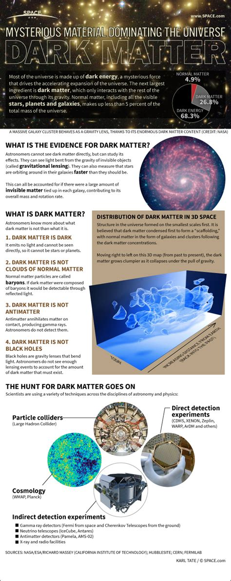 what is black matter matter mystery explained infographic