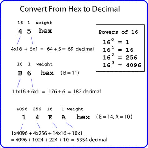 Converter Hexadecimal To Decimal | number systems