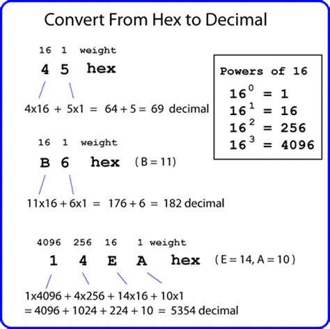 calculator hexadecimal to decimal number systems