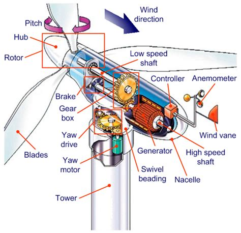 typical voltage and frequency dimensioning for wind