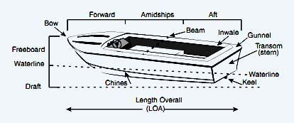 what is a boat s draft terms of boat s part forward draft chines gunnel inwale
