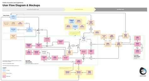 interactive flowchart software interactive diagrams 3 ways to use hotspots and layers
