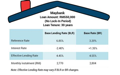 maybank housing loan interest rate base rate vs blr in malaysia how does br work