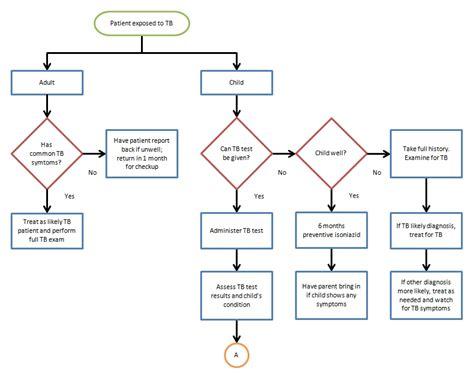 doc 650371 flowchart template for word bizdoska