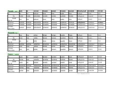 lista de verbos regulares e irregulares slideshare cuadro de verbos regulares e irregulares