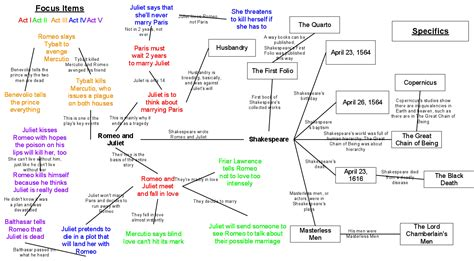 Mind Map Of The Themes In Romeo And Juliet | mind map romeo and juliet wonderfulkatar