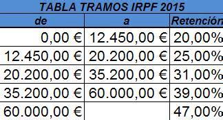 irpf tramos 2015 retencion irpf 2015 tablas y tramos irpf 2015 definanzas com