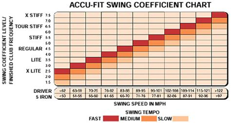 golf swing speed chart for golf club fitting driver swing weight chart pictures to pin on pinterest