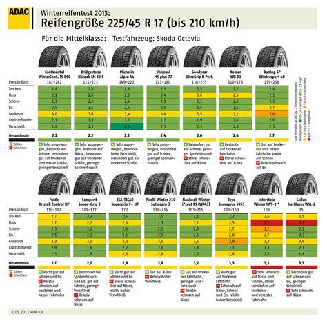 test adac warnt vor vier winterreifen autohausde