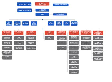 united airlines reviewing hubs management structure ceo turkish airlines organizational chart turkishairlines com