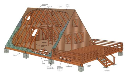 A Frame House Cost | a frame house construction plans wood frame house low