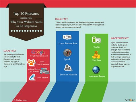 10 Reasons Why Being A Is Great top 10 reasons why your website needs to be responsive