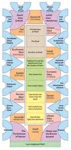 sistine chapel floor plan israel people related keywords suggestions israel
