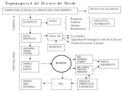 discurso del metodo y el nuevo agora el discurso de metodo rene descartes