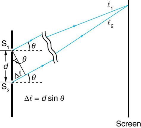 slit l diagram young s slit experiment 183 physics