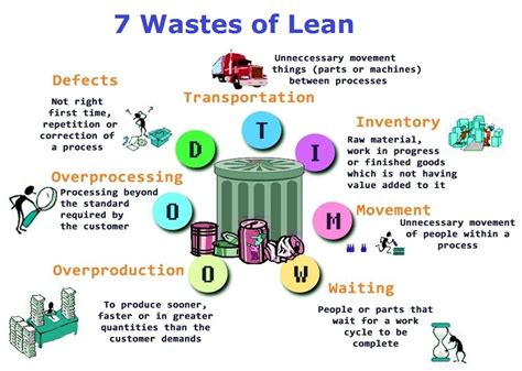 Is Mba Waste Of Time For Product Management by Lean Six Sigma Tasko Consulting