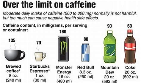 The Effects of Caffeine on Your Health   Negative and Positive