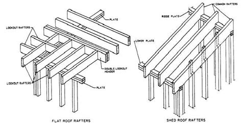 Awning Support Brackets Flat And Shed Roof Framings